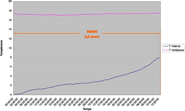 courbe-evolution-temperature-avec-accumu